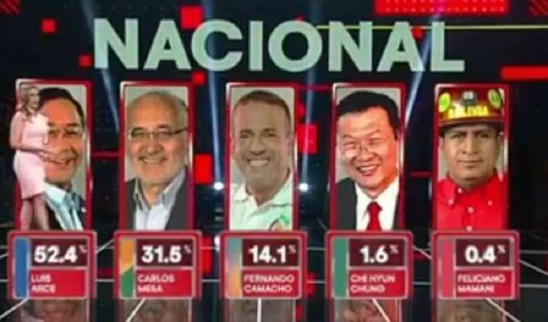 Bolivia, la rivincita di Morales golpisti sconfitti al voto, trionfa la sinistra