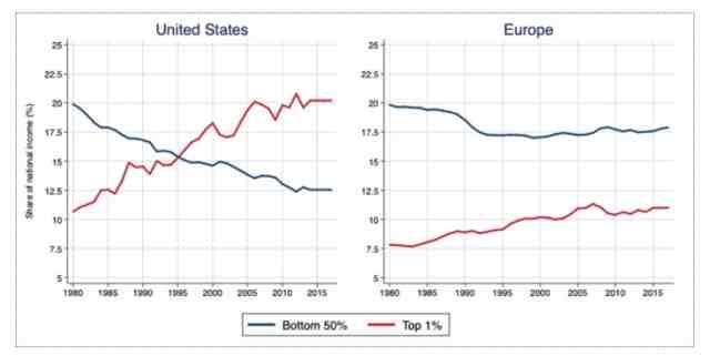 """FMI preoccupato per le diseguaglianze: """"ma mi faccia il piacere!"""""""