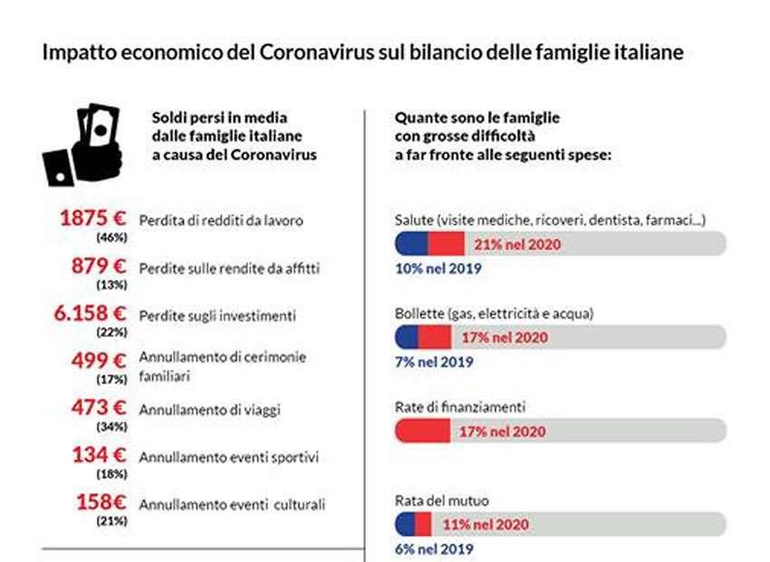 L'epidemia è nel portafogli delle famiglie italiane